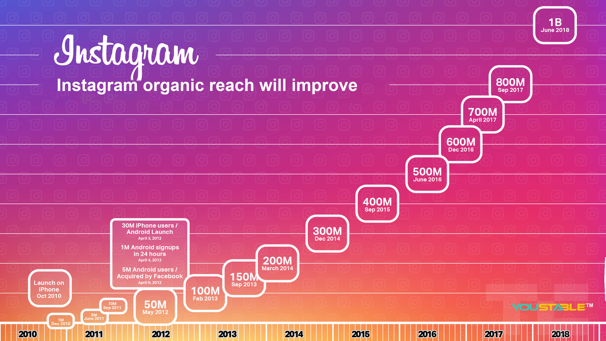 Instagram organic reach